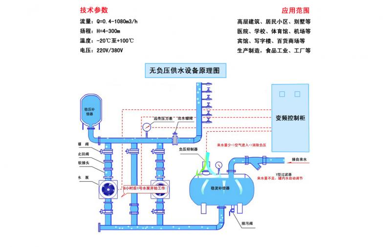 氣壓給水系統和無負壓供水系統工作原理及特點