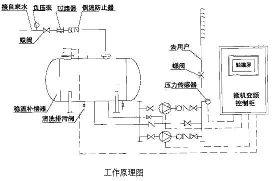 无负压供水设备操作流程图
