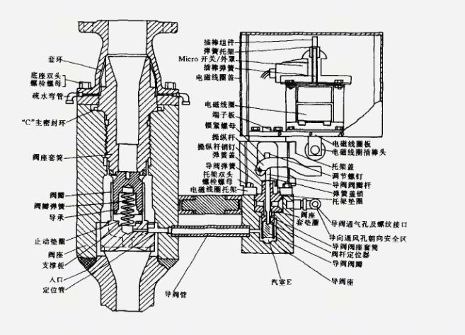 消防噴淋泵房安全閥如何使用呢?怎么使用安全閥