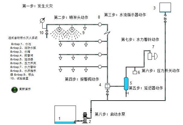 消防噴淋泵壓力多少正常呢?如何正確安裝噴淋泵
