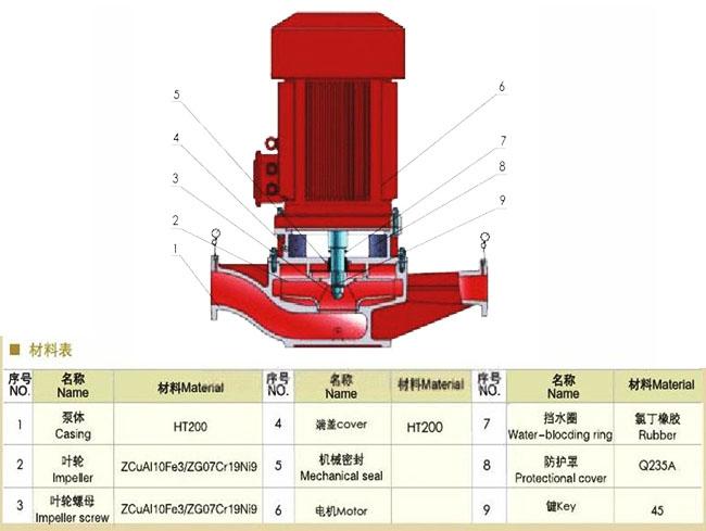 噴淋泵有幾種起動方式呢?如何正確啟動噴淋泵